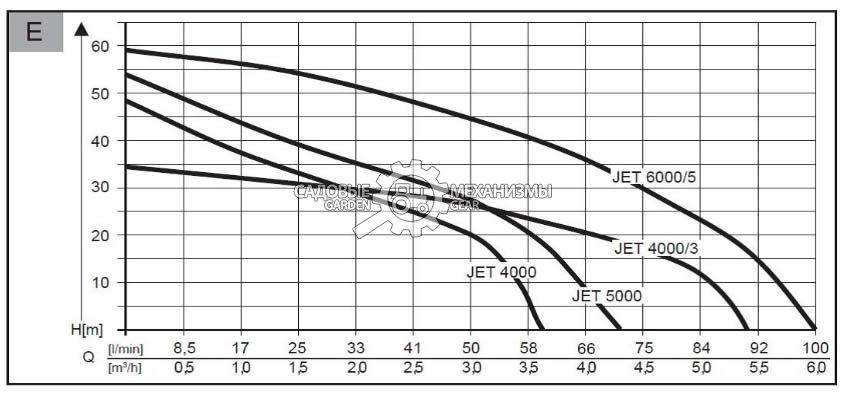 JET 4000-3 Premium от GARDENGEAR.RU